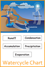 Watercycle Chart